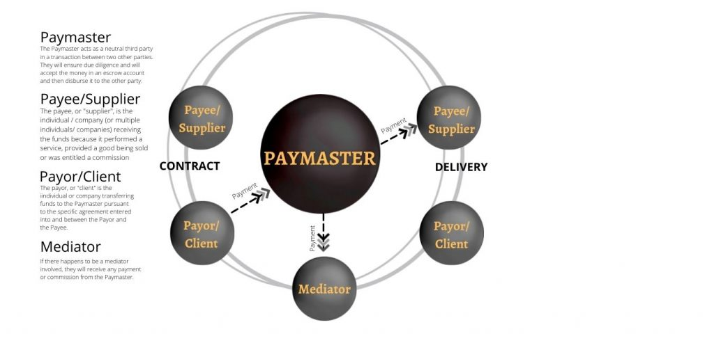what-is-paymaster-bianchi-fasani-law